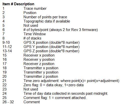 Noggin Plus Data File
