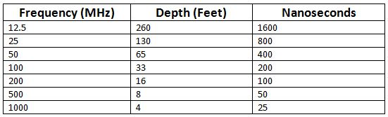 Antenna Frequency Table