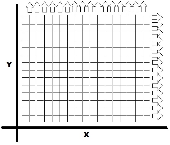 Grid Survey with Same Starting Point