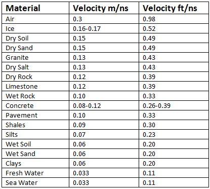 PulseEKKO Pro velocity GPR Velocity Chart