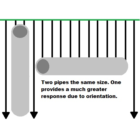 Orientation and Response